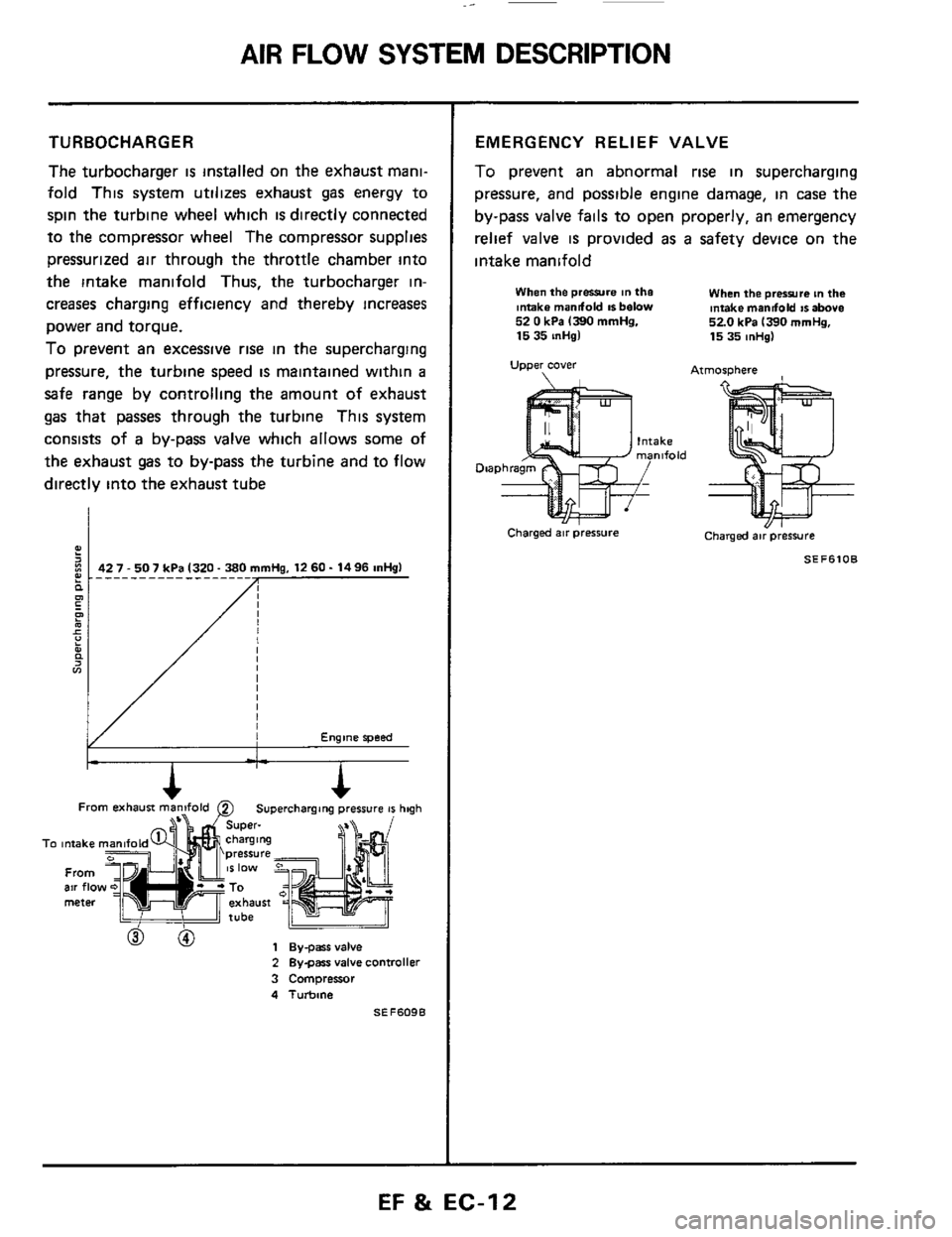 Nissan 300zx 1984 Z31 Engine Fuel And Emission Control System Air Flow Valve Schematic Workshop Manual