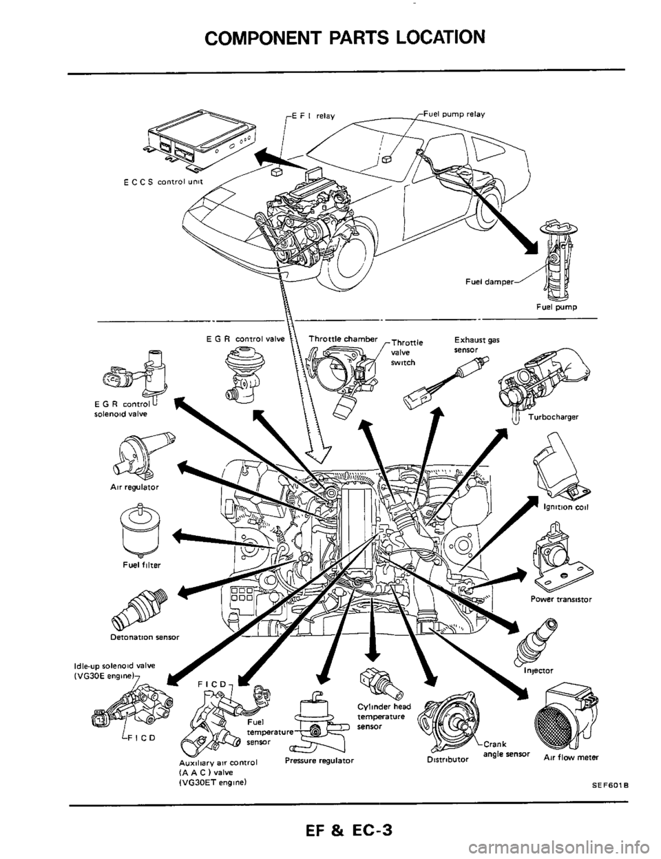 NISSAN 300ZX 1984 Z31 Engine Fuel And Emission Control System Workshop Manual, Page 3