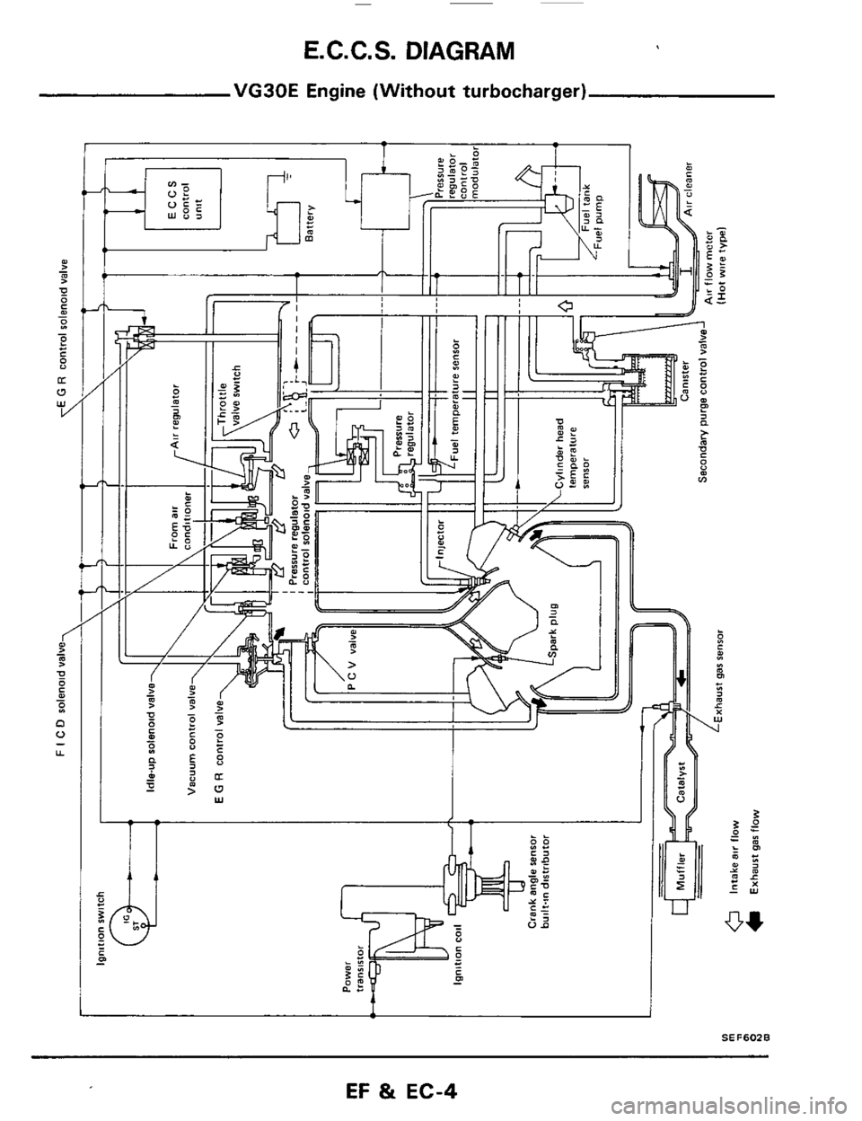 Engine Nissan 300zx 1984 Z31 Fuel And Emission Control System Vg30e Diagram Workshop Manual Page 4 E Cc S