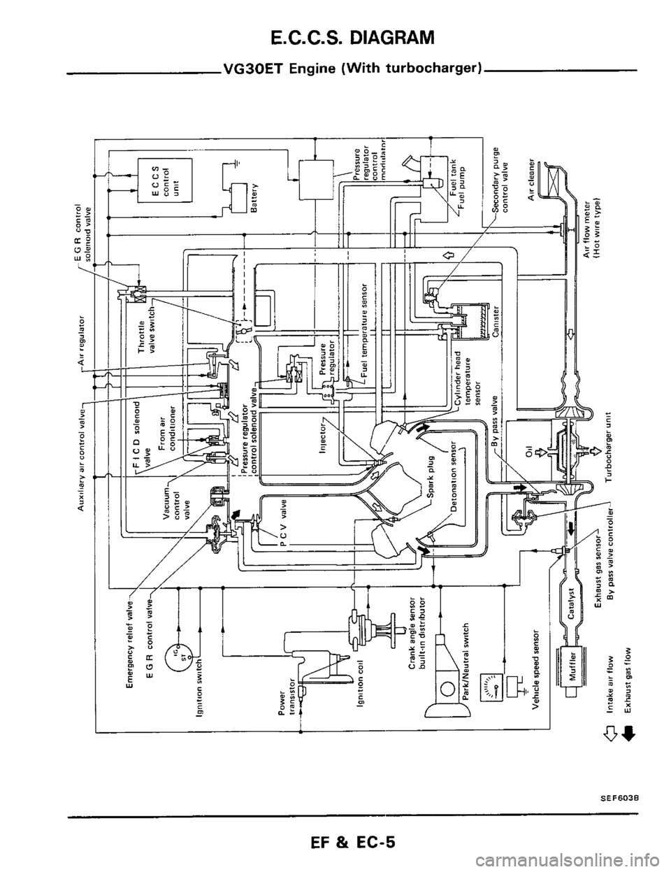 NISSAN 300ZX 1984 Z31 Engine Fuel And Emission Control System Workshop Manual, Page 5