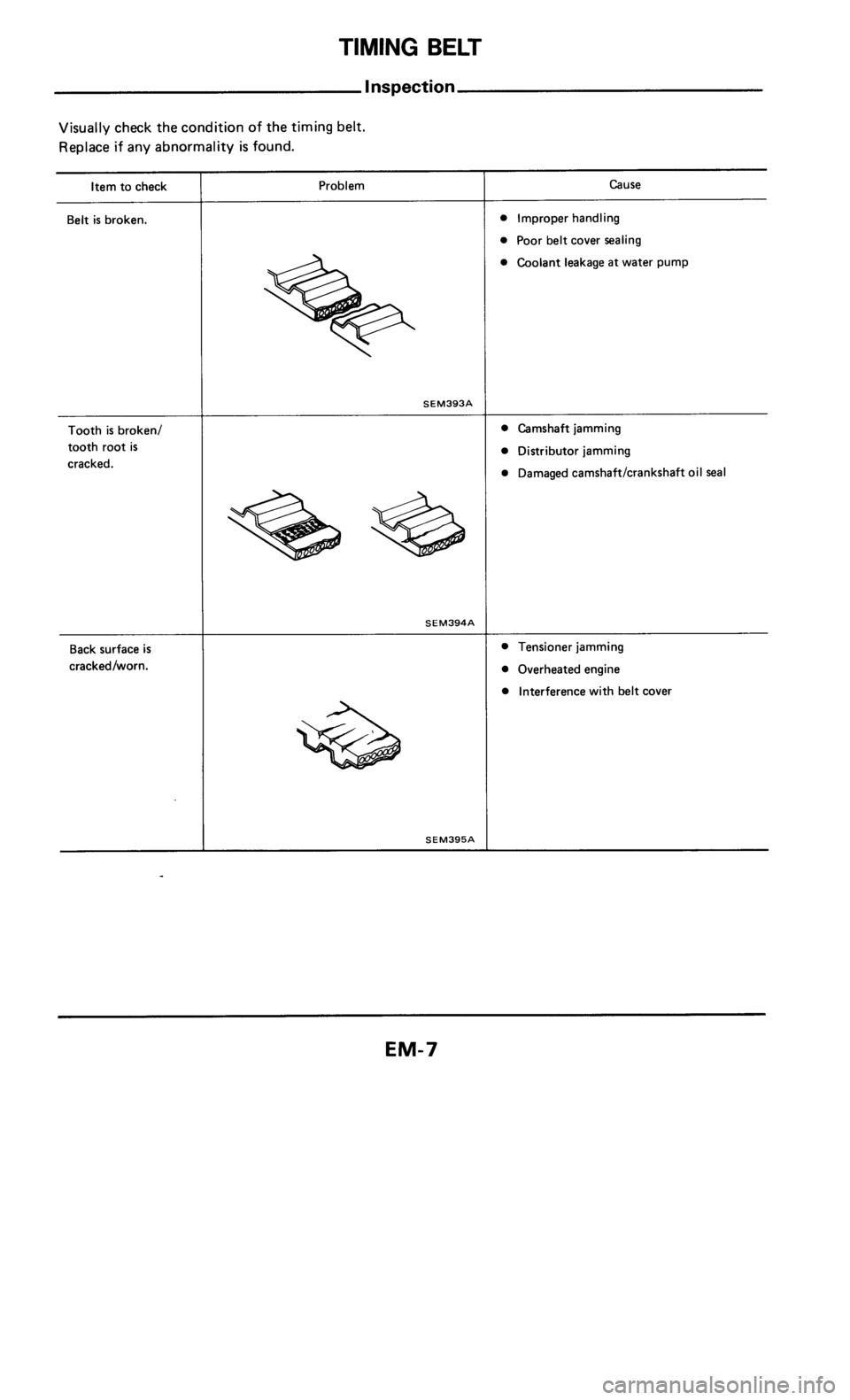 NISSAN 300ZX 1984 Z31 Engine Mechanical Workshop Manual, Page 7