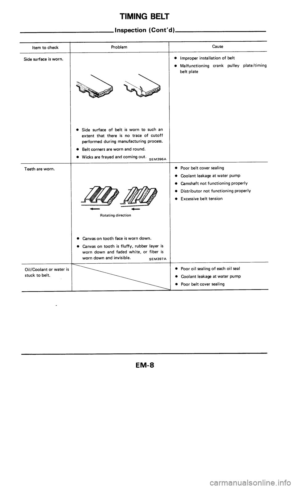 NISSAN 300ZX 1984 Z31 Engine Mechanical Workshop Manual, Page 8