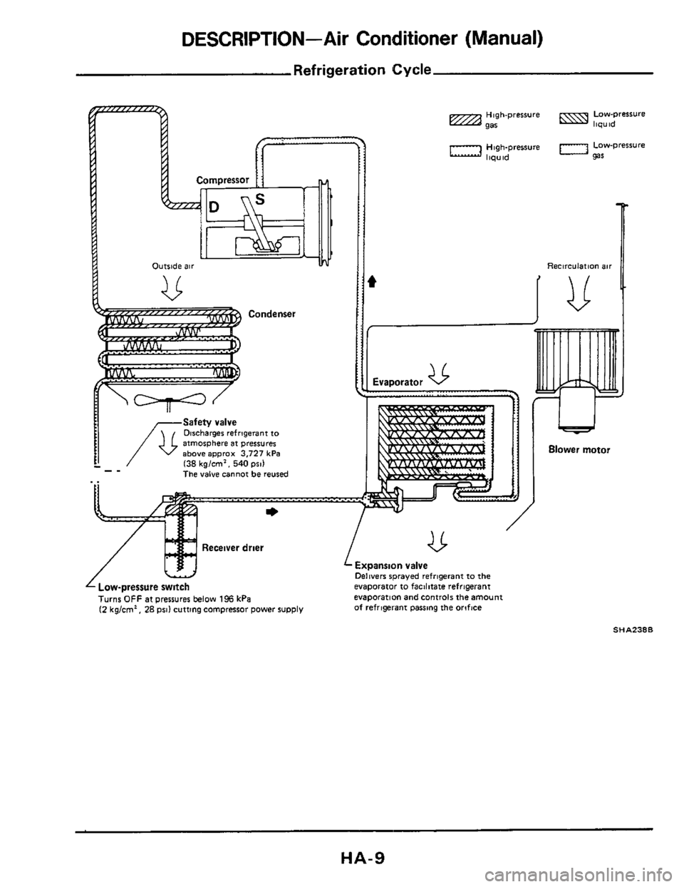 NISSAN 300ZX 1984 Z31 Heather And Air Conditioner Workshop Manual, Page 9