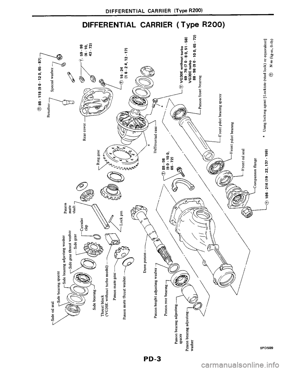 NISSAN 300ZX 1984 Z31 Propeller Shaft And Differential Carrier Workshop Manual, Page 3