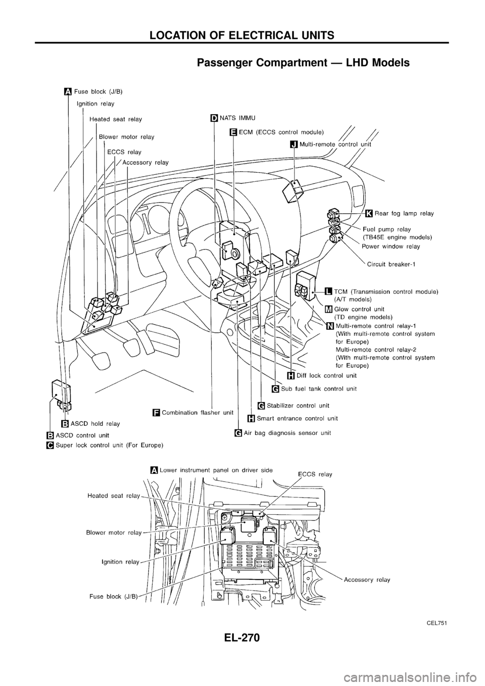 Nissan Patrol 1998 Y61 5g Electrical System Workshop Manual Fuse Box Diagram