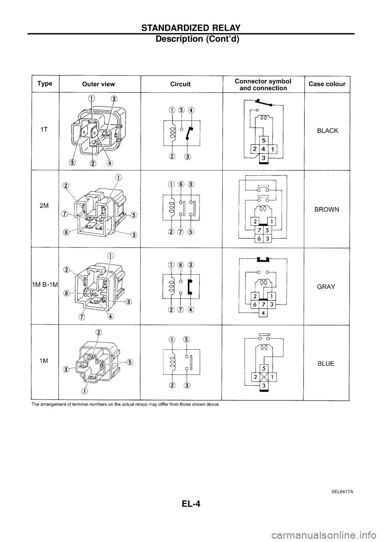 Nissan Patrol 1998 Y61 5g Electrical System Workshop Manual Panel Wiring Diagram Also 2001 Subaru Page 5 8