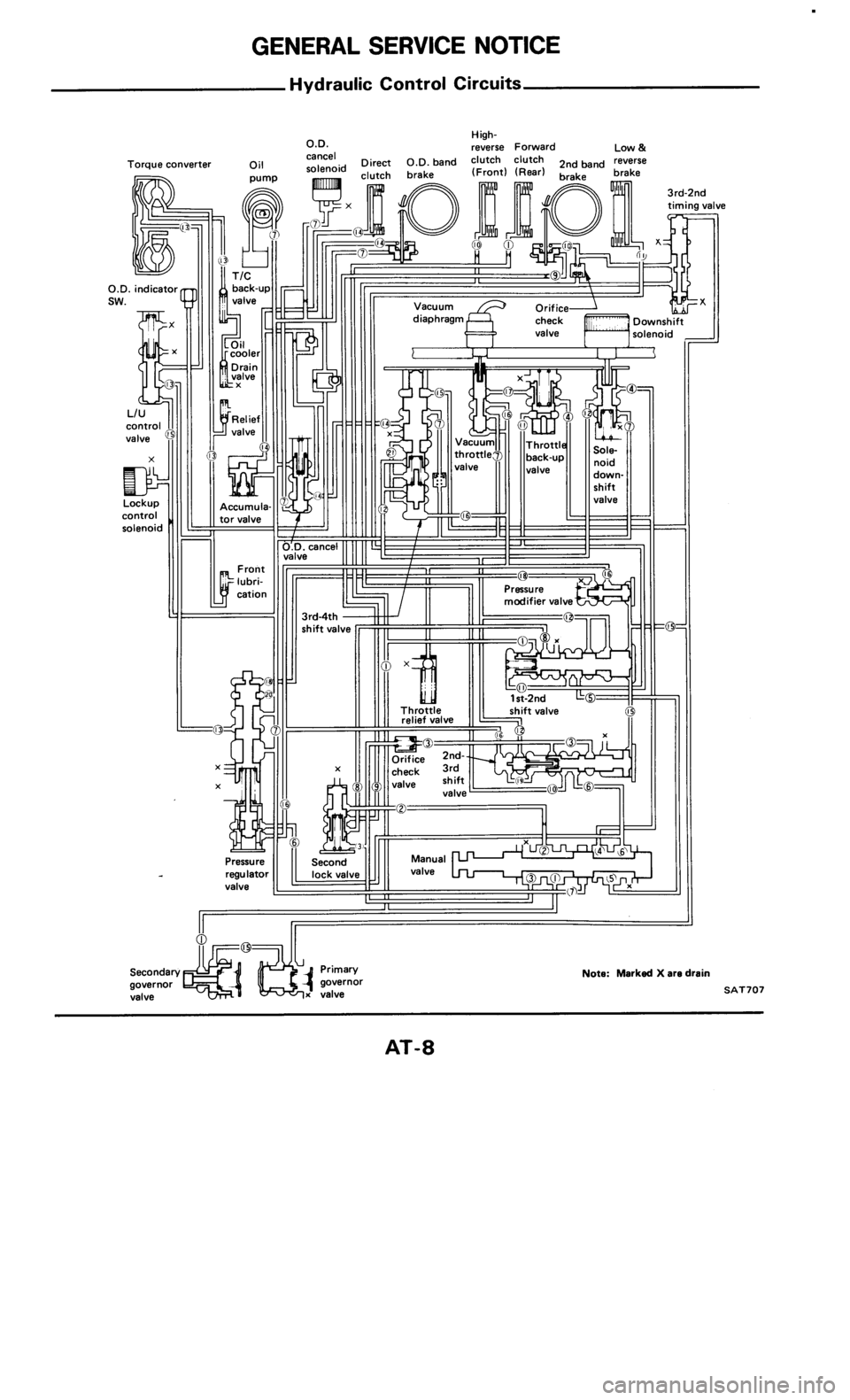 NISSAN 300ZX 1985 Z31 Automatic Transmission Workshop Manual, Page 8