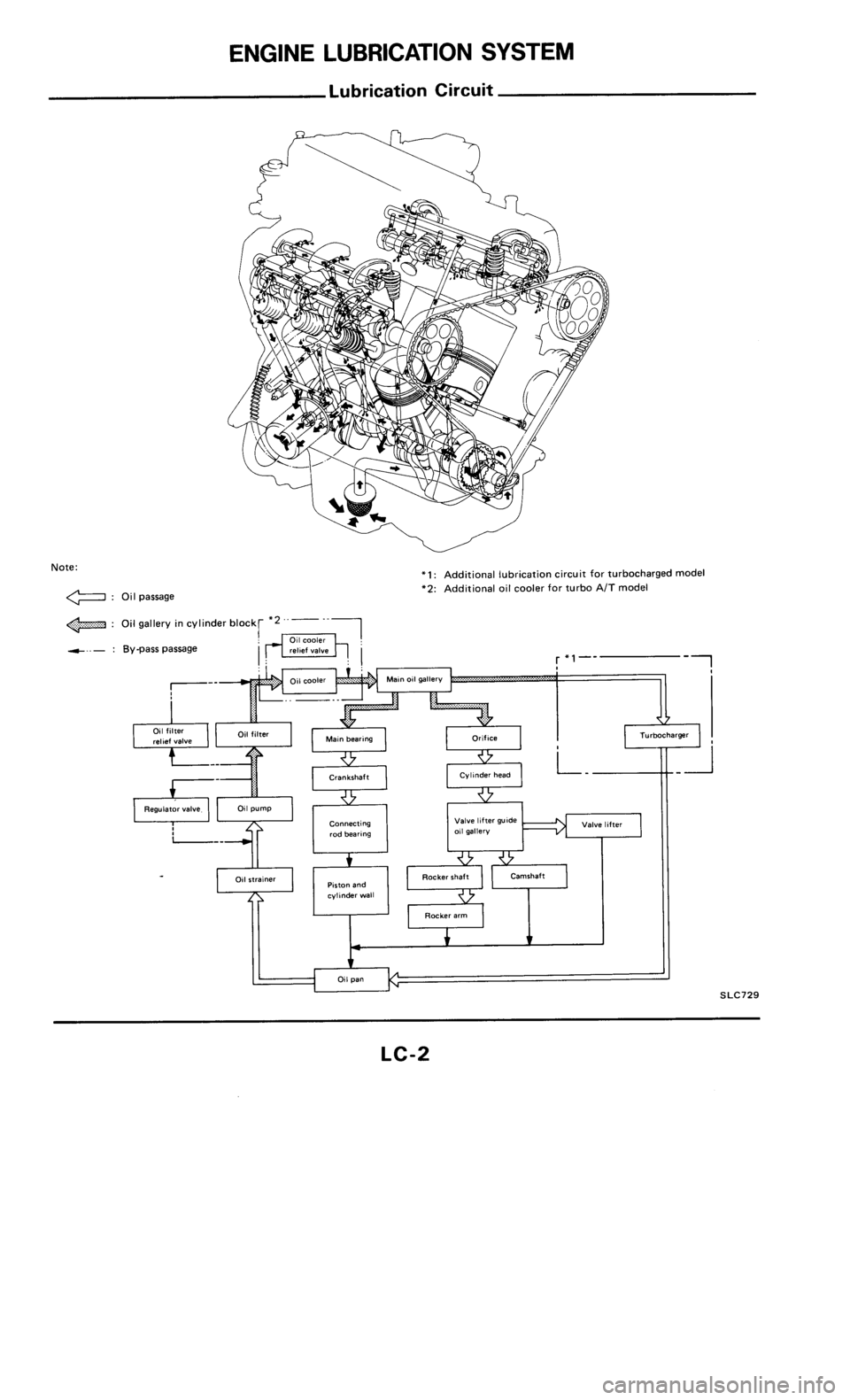 NISSAN 300ZX 1985 Z31 Engine Lubrication And Cooling System Workshop Manual, Page 2
