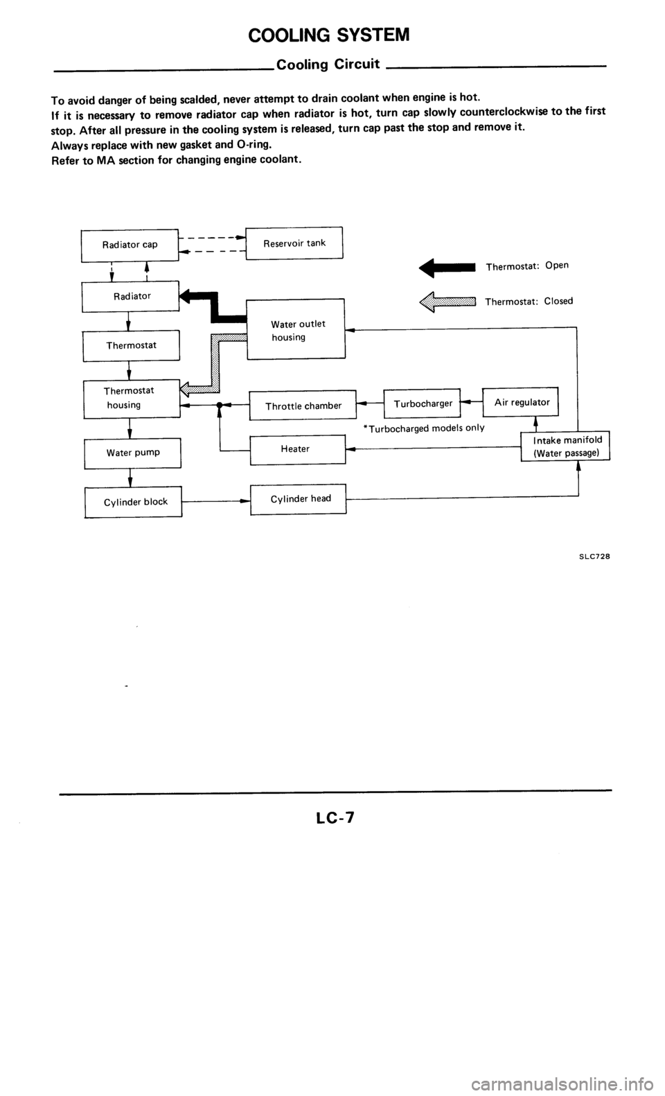 NISSAN 300ZX 1985 Z31 Engine Lubrication And Cooling System Workshop Manual, Page 7
