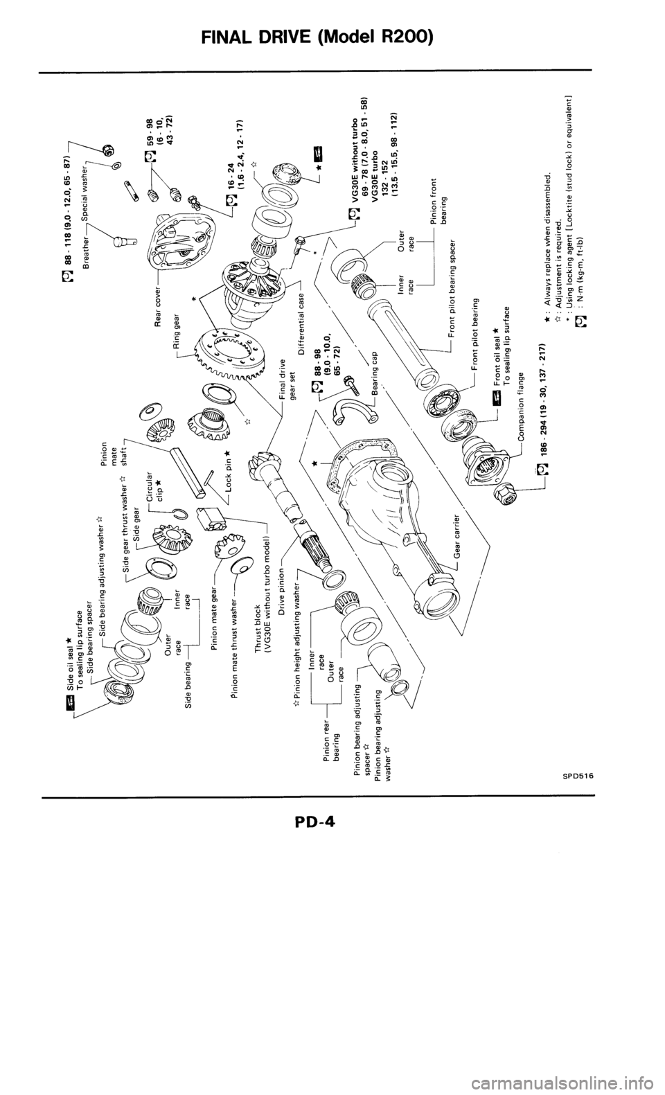 NISSAN 300ZX 1986 Z31 Propeller Shaft And Differential Carrier Workshop Manual, Page 4