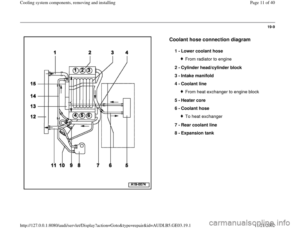 AUDI A4 1997 B5 / 1.G AHA ATQ Engines Cooling System Components User Guide 19-9      Coolant hose connection diagram   1 -  Lower coolant hose  From radiator to engine 2 -  Cylinder head/cylinder block  3 -  Intake manifold  4 -  Coolant line From heat exchanger to engine bl