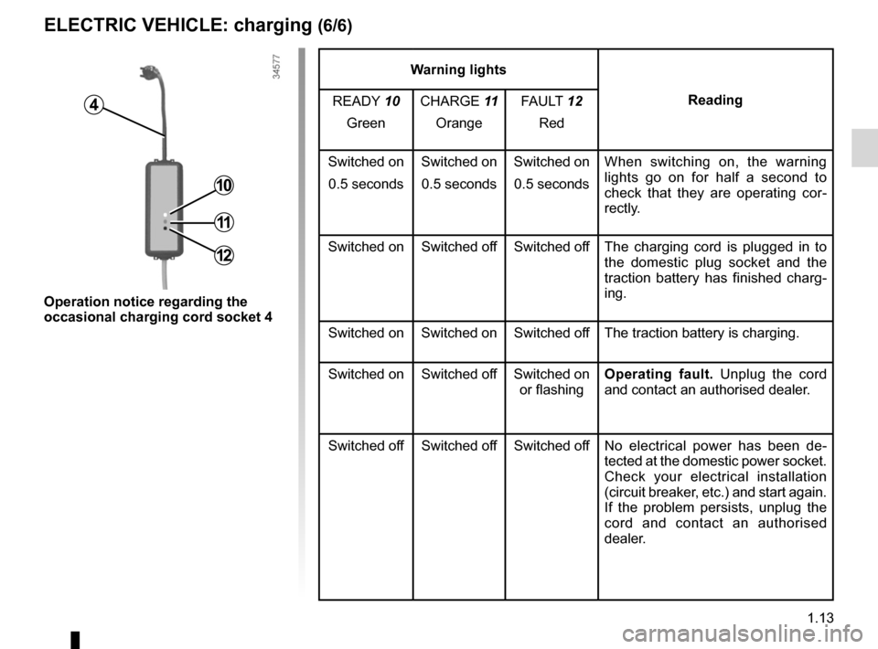 RENAULT FLUENCE ZERO EMISSION 2012 1.G Owners Manual, Page 18