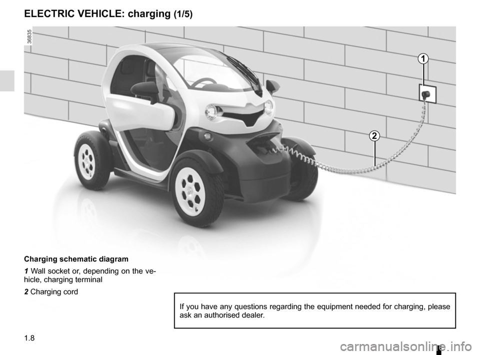 RENAULT TWIZY 2012 1.G User Guide 1.8 ELECTRIC VEHICLE: charging (1/5) Charging schematic diagram 1 Wall socket or, depending on the ve- hicle, charging terminal 2 Charging cord If you have any questions regarding the equipment needed