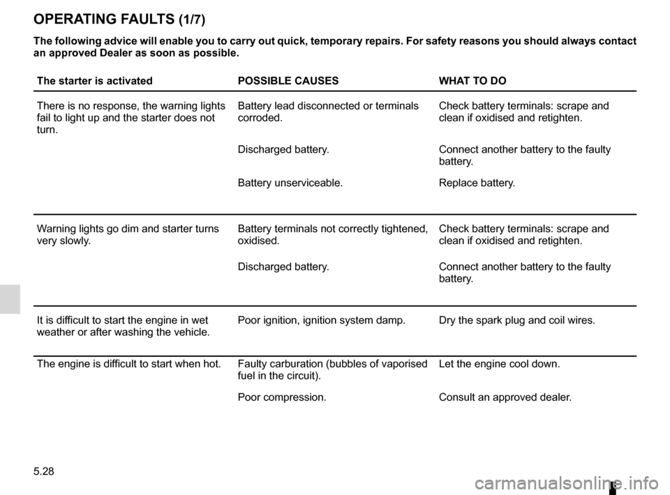 RENAULT WIND 2012 1.G Owners Manual operating faults ..................................... (up to the end of the DU) practical advice  ..................................... (up to the end of the DU) faults operating faults  ............