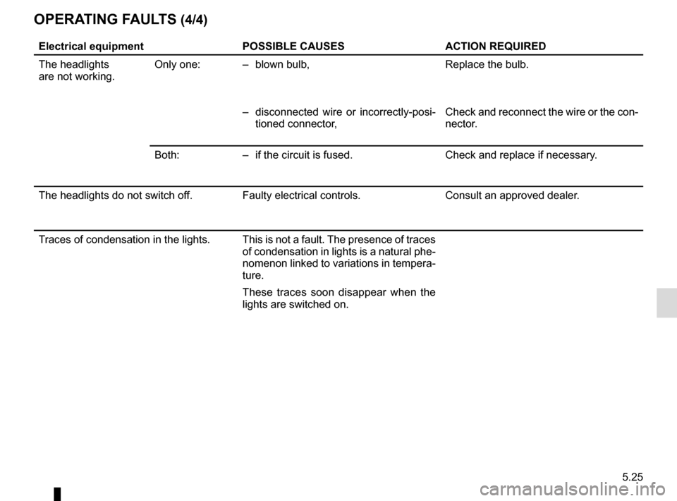 RENAULT ZOE 2016 1.G Owners Manual 5.25 OPERATING FAULTS (4/4) Electrical equipmentPOSSIBLE CAUSESACTION REQUIRED The headlights are not working. Only one: –  blown bulb, Replace the bulb. –  disconnected wire or incorrectly-posi-