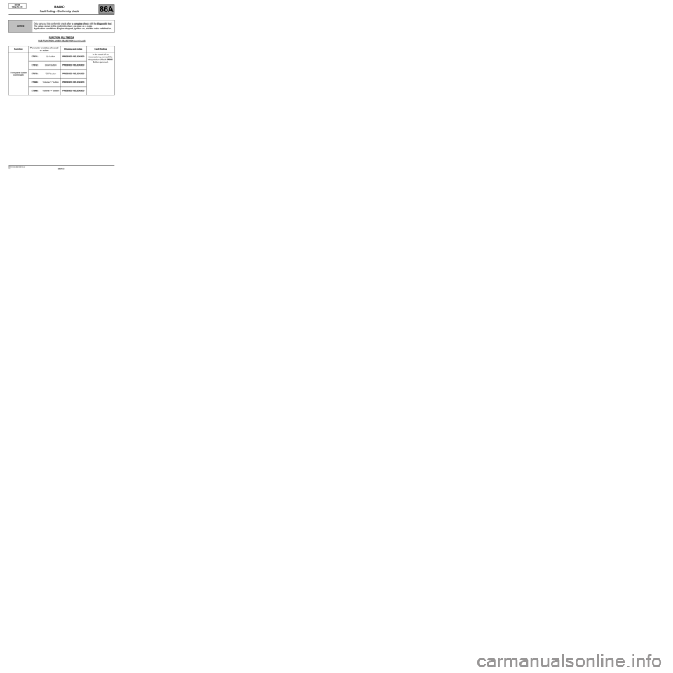 RENAULT TWINGO 2009 2.G Electrical Equipment - Radio R01-08 Workshop Manual, Page 51
