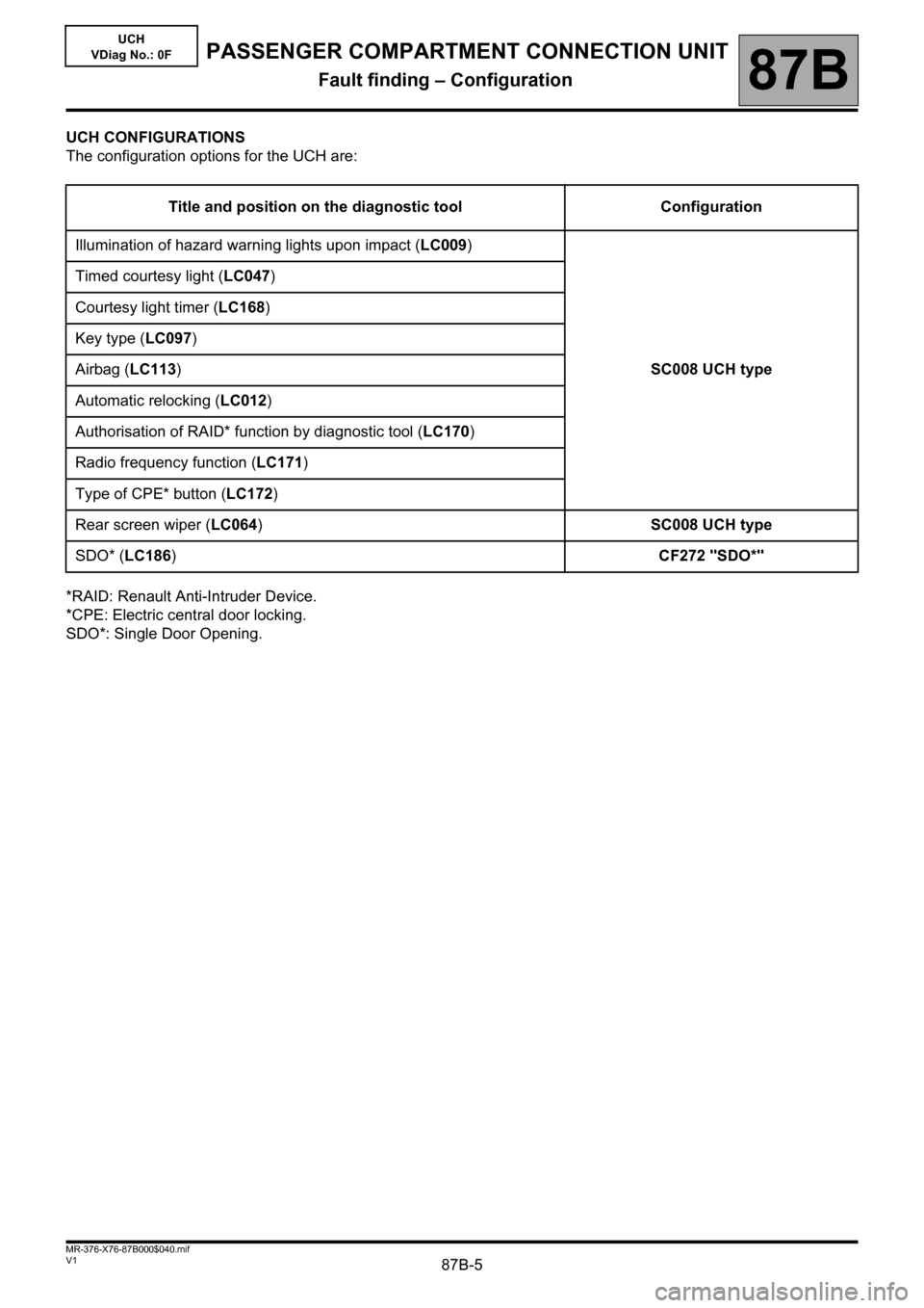 RENAULT KANGOO 2013 X61 / 2.G Passenger Comparment Connection Unit Workshop Manual 87B-5V1 MR-376-X76-87B000$040.mif 87B UCH VDiag No.: 0F UCH CONFIGURATIONS The configuration options for the UCH are: *RAID: Renault Anti-Intruder Device. *CPE: Electric central door locking. SDO*: Si