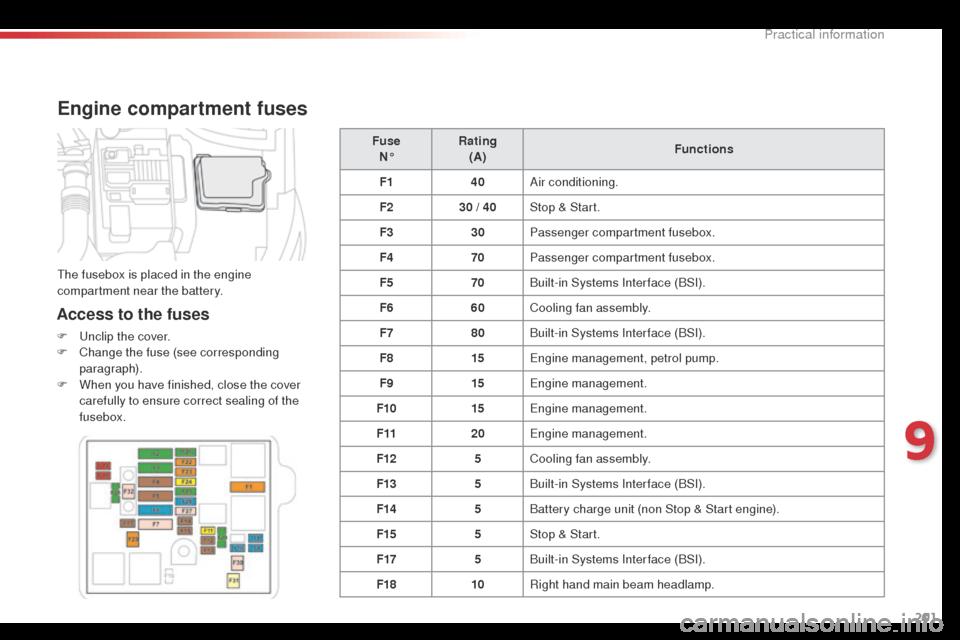 fuse box Citroen C4 CACTUS 2014 1.G Owner's Manual (331 Pages) | Citroen C4 Fuse Box Manual |  | Car Manuals Online